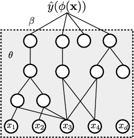 Figure 2 for Learning concise representations for regression by evolving networks of trees