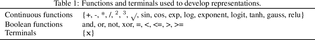 Figure 1 for Learning concise representations for regression by evolving networks of trees