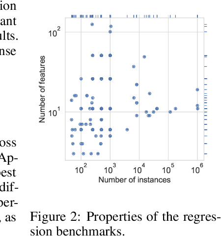 Figure 3 for Learning concise representations for regression by evolving networks of trees