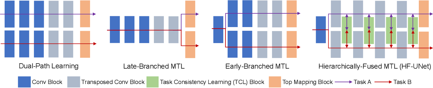 Figure 3 for HF-UNet: Learning Hierarchically Inter-Task Relevance in Multi-Task U-Net for Accurate Prostate Segmentation