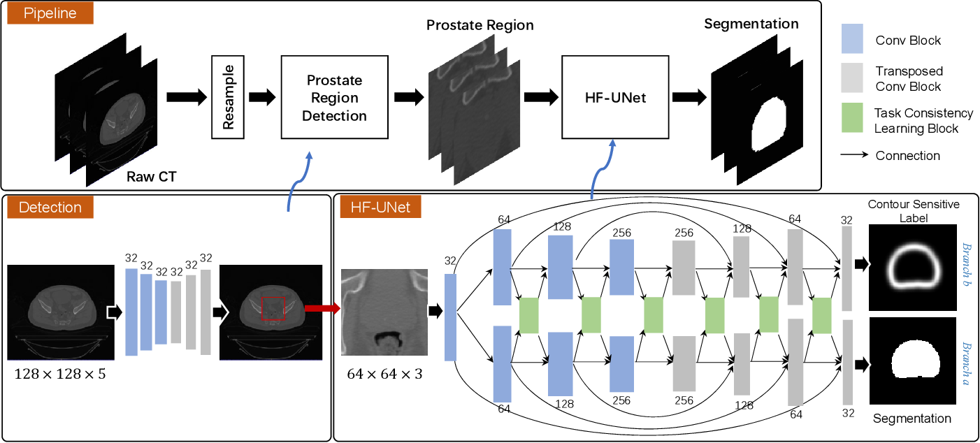 Figure 4 for HF-UNet: Learning Hierarchically Inter-Task Relevance in Multi-Task U-Net for Accurate Prostate Segmentation