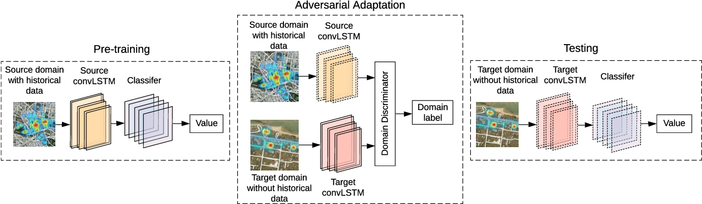 Figure 4 for FADACS: A Few-shot Adversarial Domain Adaptation Architecture for Context-Aware Parking Availability Sensing