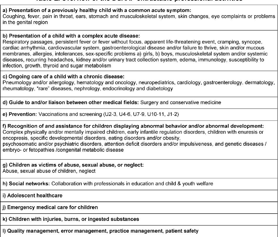 Table 1 from Entrustable professional activities in post