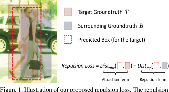 Figure 1 for Repulsion Loss: Detecting Pedestrians in a Crowd