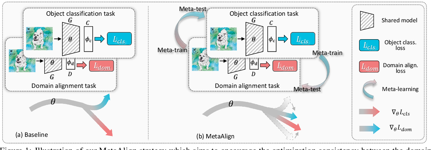 Figure 1 for MetaAlign: Coordinating Domain Alignment and Classification for Unsupervised Domain Adaptation