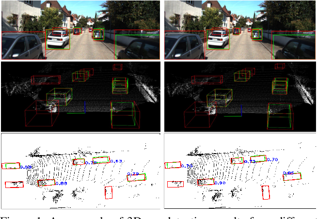 Figure 1 for IoU Loss for 2D/3D Object Detection