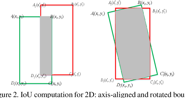 Figure 3 for IoU Loss for 2D/3D Object Detection