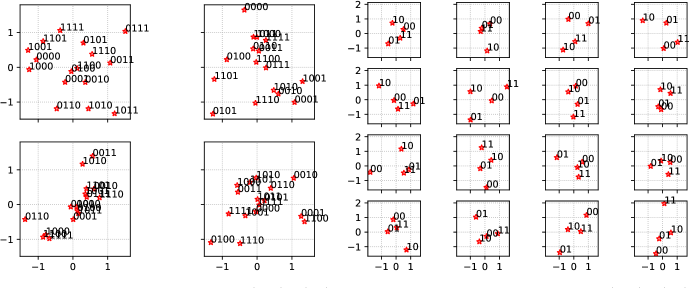 Figure 3 for Learning to Modulate for Non-coherent MIMO