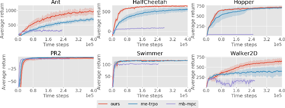 Figure 2 for Model-Based Reinforcement Learning via Meta-Policy Optimization