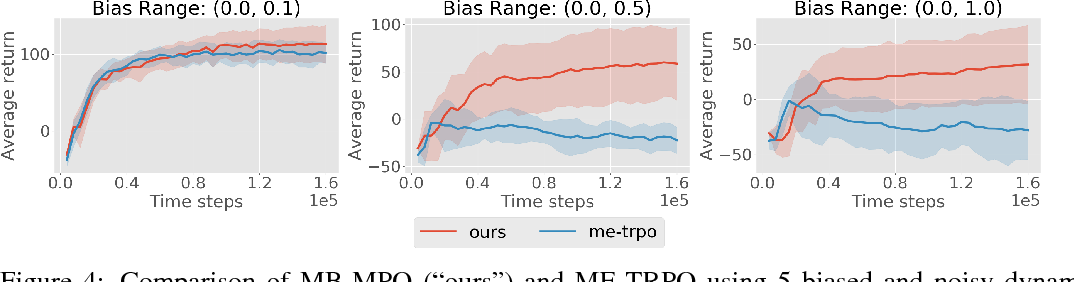 Figure 4 for Model-Based Reinforcement Learning via Meta-Policy Optimization
