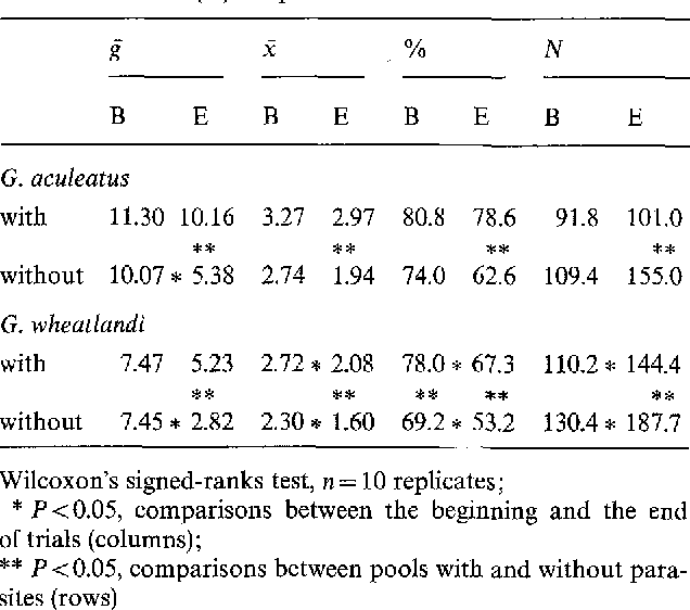 Table 1 From Shoaling As An Anti Ectoparasite Mechanism In Juvenile
