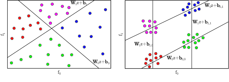 Figure 3 for Deep Multi Label Classification in Affine Subspaces