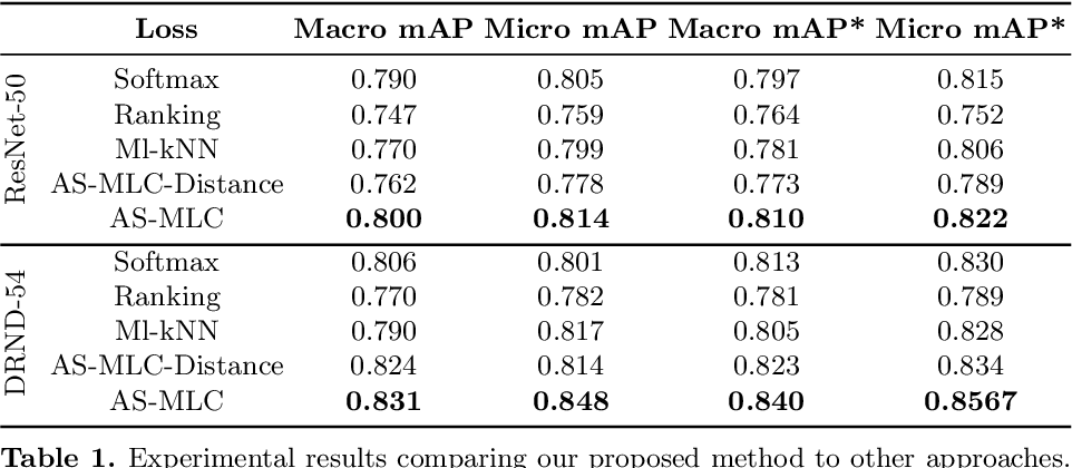 Figure 2 for Deep Multi Label Classification in Affine Subspaces