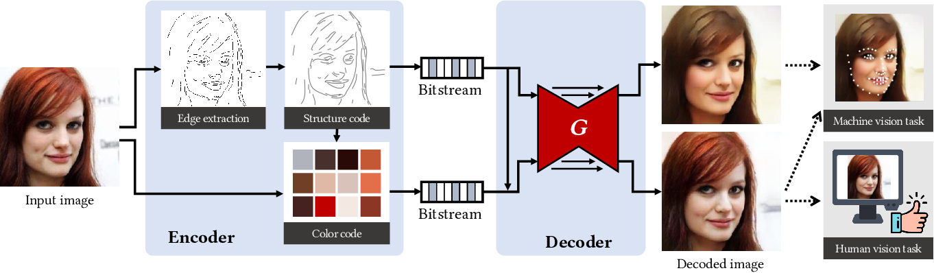 Figure 1 for Towards Coding for Human and Machine Vision: A Scalable Image Coding Approach