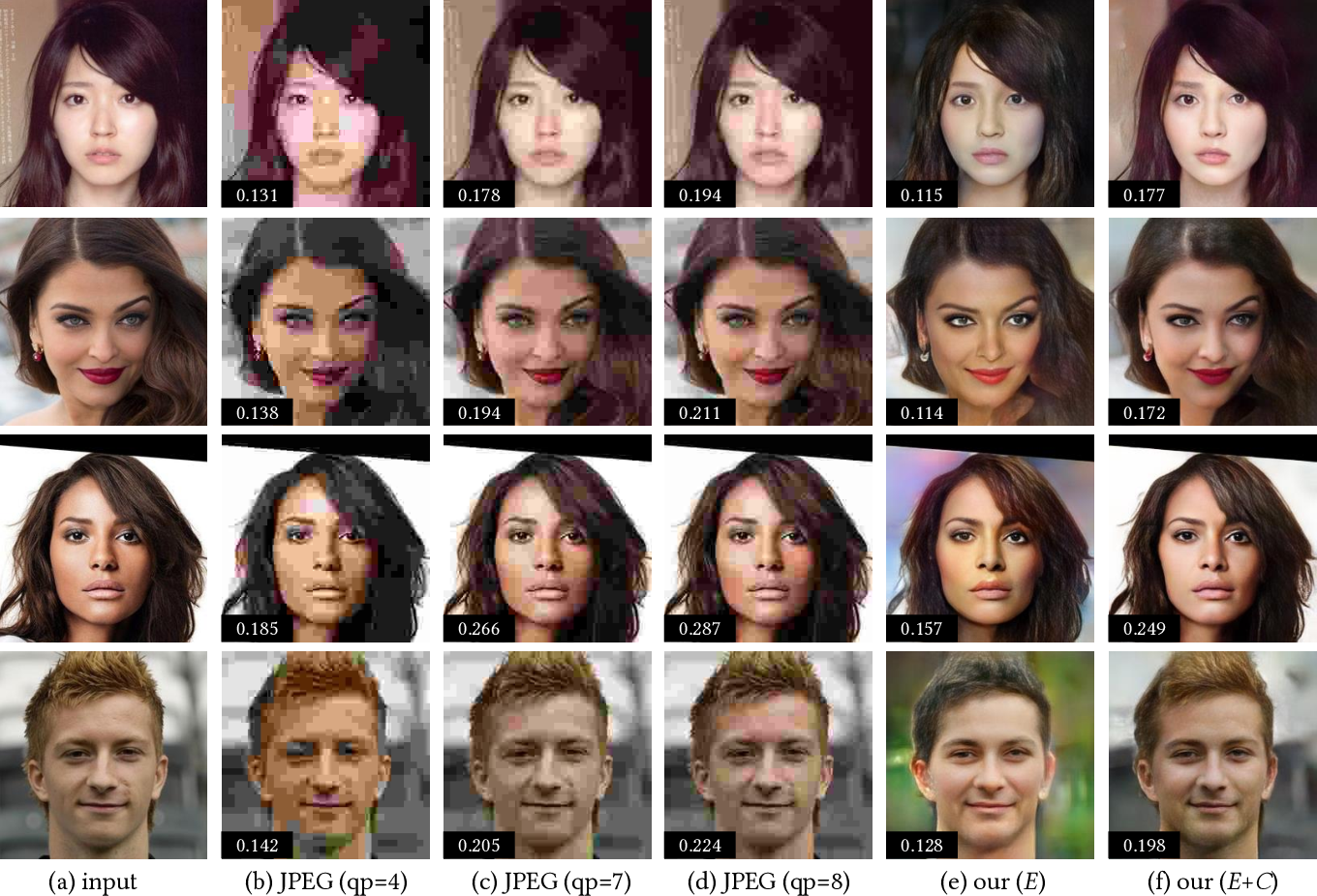 Figure 4 for Towards Coding for Human and Machine Vision: A Scalable Image Coding Approach