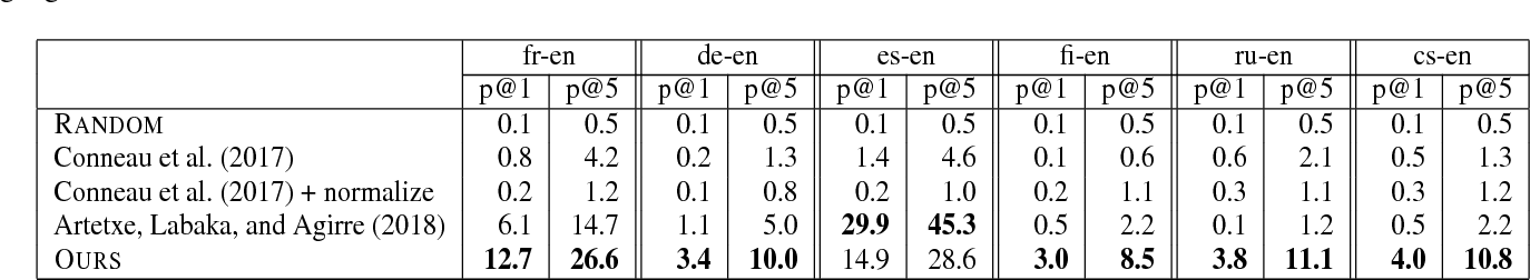 Figure 3 for Unsupervised Cross-lingual Word Embedding by Multilingual Neural Language Models