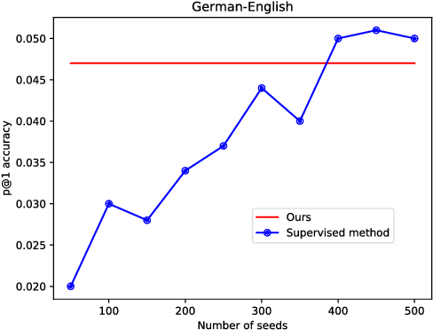 Figure 4 for Unsupervised Cross-lingual Word Embedding by Multilingual Neural Language Models
