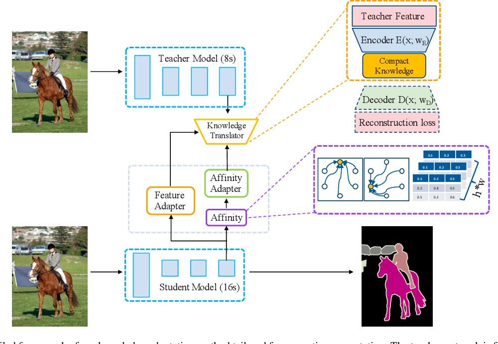 Figure 3 for Knowledge Adaptation for Efficient Semantic Segmentation