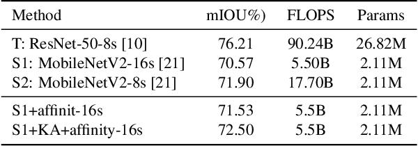 Figure 2 for Knowledge Adaptation for Efficient Semantic Segmentation