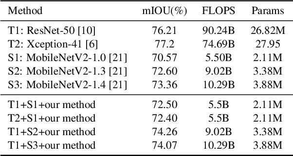 Figure 4 for Knowledge Adaptation for Efficient Semantic Segmentation