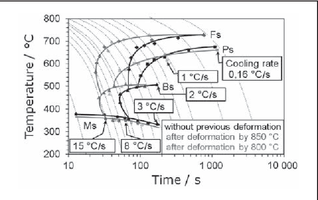 Figure 4 from deformation on the continuous cooling transformation figure 4 effect of deformation in the cct diagram for the steel 32crb4 ccuart Gallery