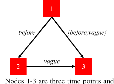Figure 1 for Exploiting Partially Annotated Data for Temporal Relation Extraction