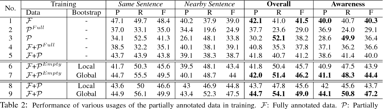Figure 3 for Exploiting Partially Annotated Data for Temporal Relation Extraction