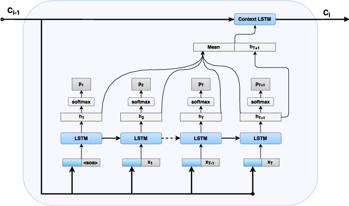 Figure 3 for Recurrent Neural Network Attention Mechanisms for Interpretable System Log Anomaly Detection