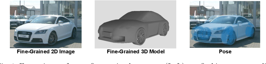 Figure 1 for 3D Pose Estimation for Fine-Grained Object Categories