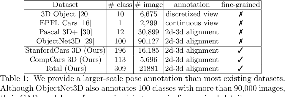 Figure 2 for 3D Pose Estimation for Fine-Grained Object Categories