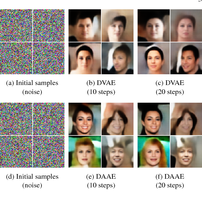 Figure 1 for On denoising autoencoders trained to minimise binary cross-entropy