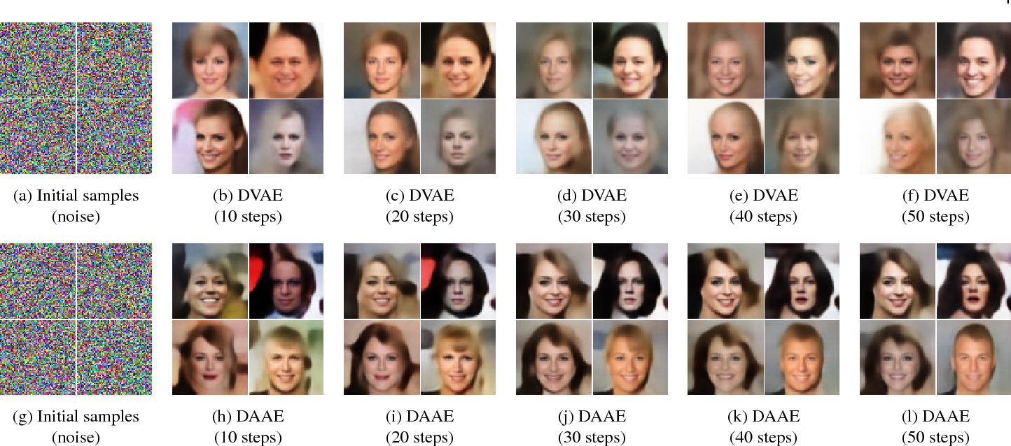 Figure 2 for On denoising autoencoders trained to minimise binary cross-entropy