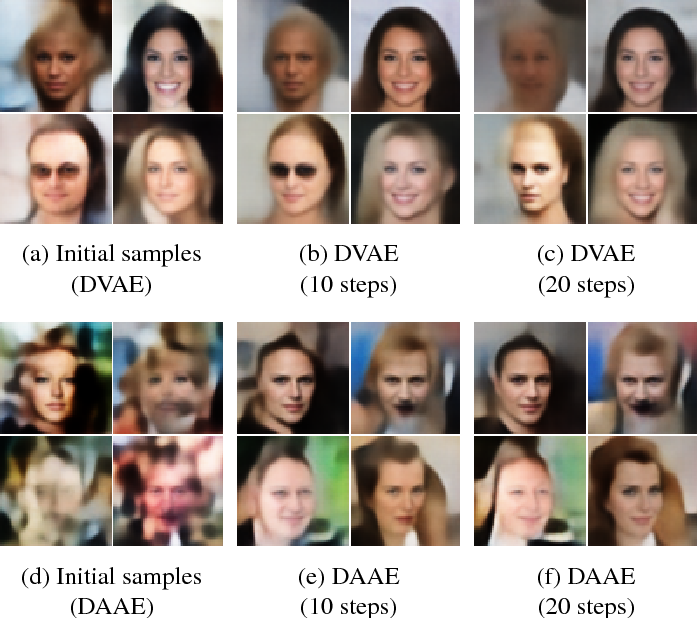 Figure 3 for On denoising autoencoders trained to minimise binary cross-entropy