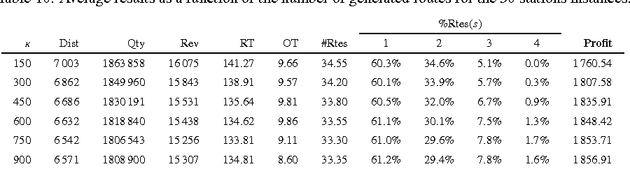 Table 10 from The petrol station replenishment problem with