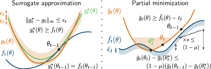 Figure 2 for Stochastic Subsampling for Factorizing Huge Matrices