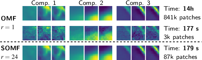 Figure 4 for Stochastic Subsampling for Factorizing Huge Matrices