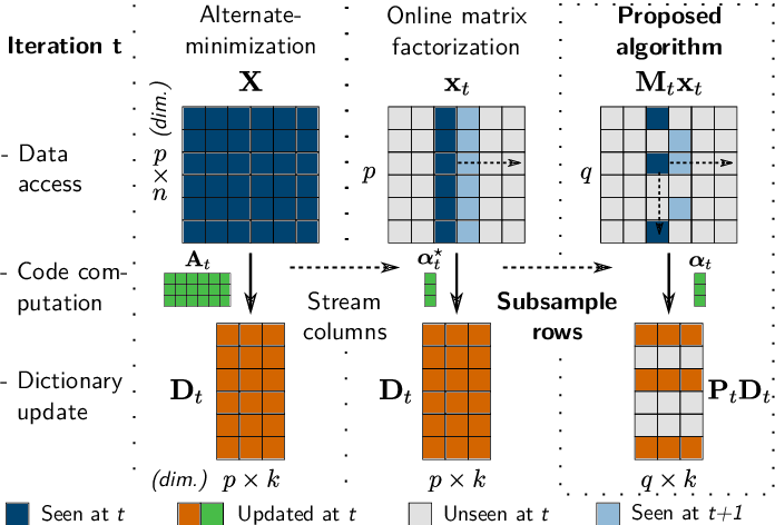 Figure 1 for Stochastic Subsampling for Factorizing Huge Matrices