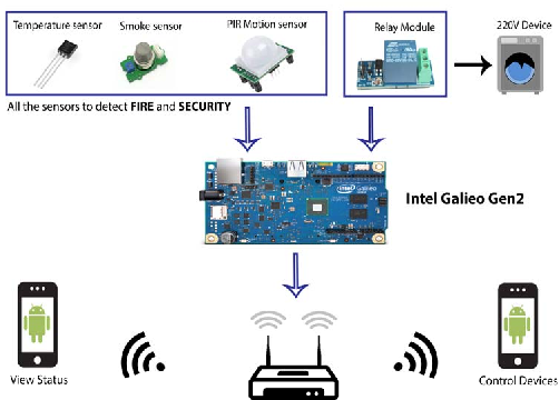 Figure 2 from IoT based Smart Home design using power and security