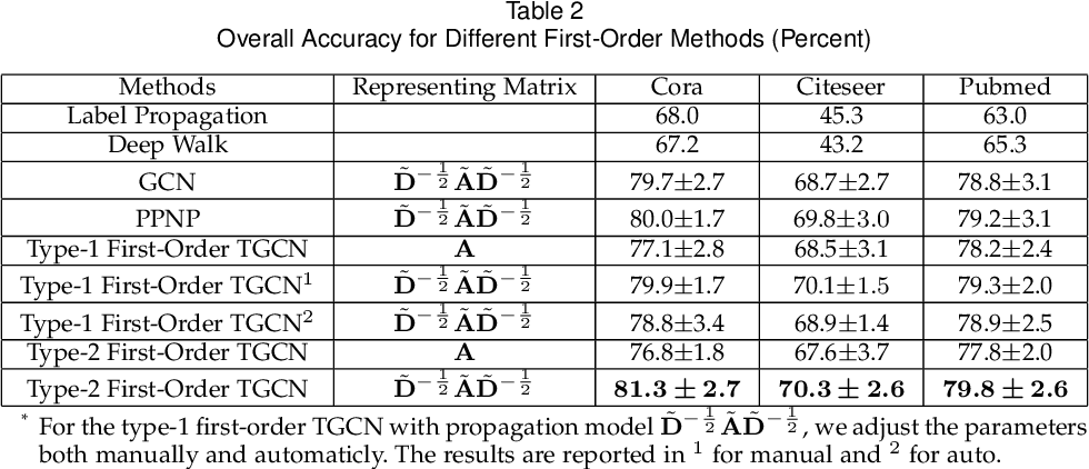Figure 2 for From Spectrum Wavelet to Vertex Propagation: Graph Convolutional Networks Based on Taylor Approximation