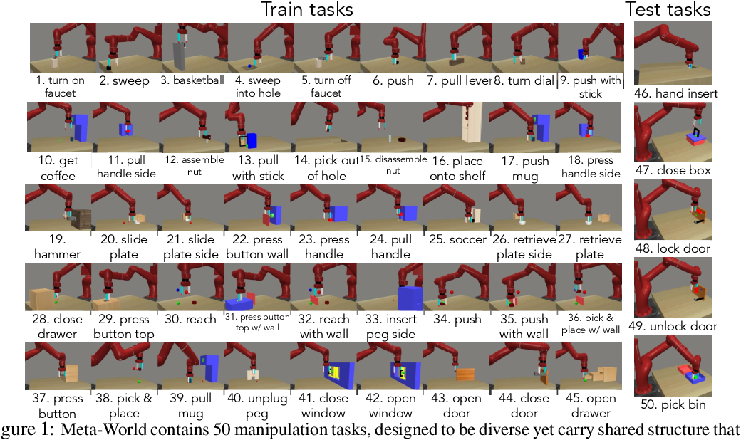 Figure 1 for Meta-World: A Benchmark and Evaluation for Multi-Task and Meta Reinforcement Learning