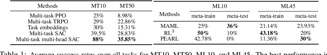 Figure 2 for Meta-World: A Benchmark and Evaluation for Multi-Task and Meta Reinforcement Learning