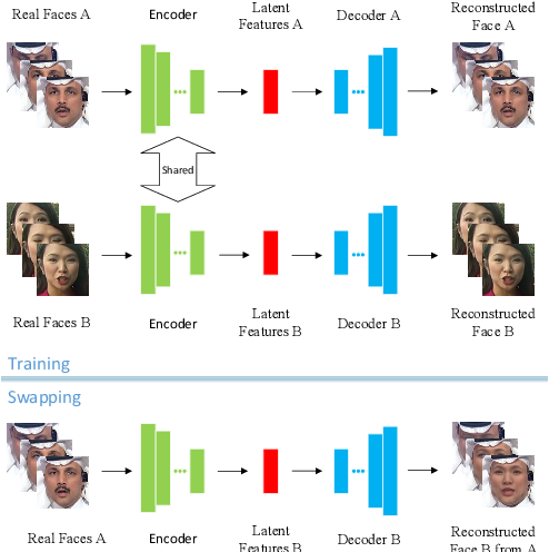 Figure 3 for FFR_FD: Effective and Fast Detection of DeepFakes Based on Feature Point Defects