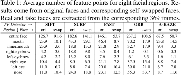 Figure 2 for FFR_FD: Effective and Fast Detection of DeepFakes Based on Feature Point Defects