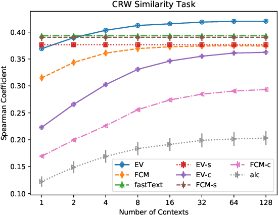 Figure 2 for Estimator Vectors: OOV Word Embeddings based on Subword and Context Clue Estimates