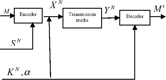 Fig 1. Graphical illustration of watermarking communication problem