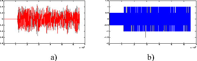 Fig 3. The problem of complete distortion of audio watermark when inserted in an image a) Original audio signal b) Reconstructed signal after extraction from the image
