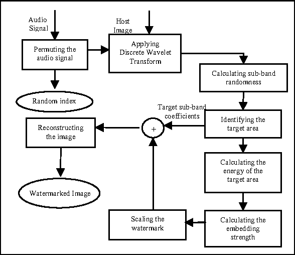 Fig 5. Structure of Proposed Watermark Embedding Algorithm using sub-band texture as a metric