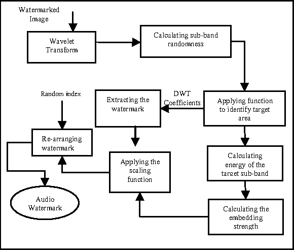 Fig 8. Structure of Proposed Watermark Extraction Algorithm using sub-band randomness as a metric