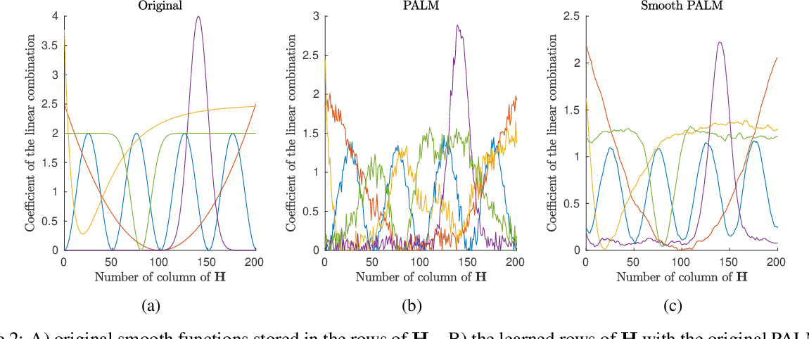 Figure 2 for Solving NMF with smoothness and sparsity constraints using PALM