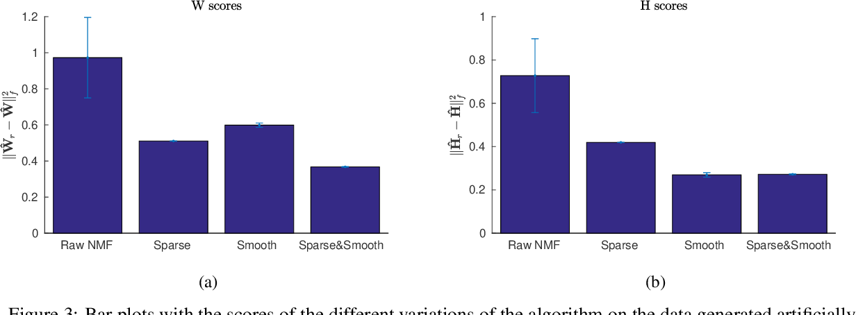 Figure 3 for Solving NMF with smoothness and sparsity constraints using PALM